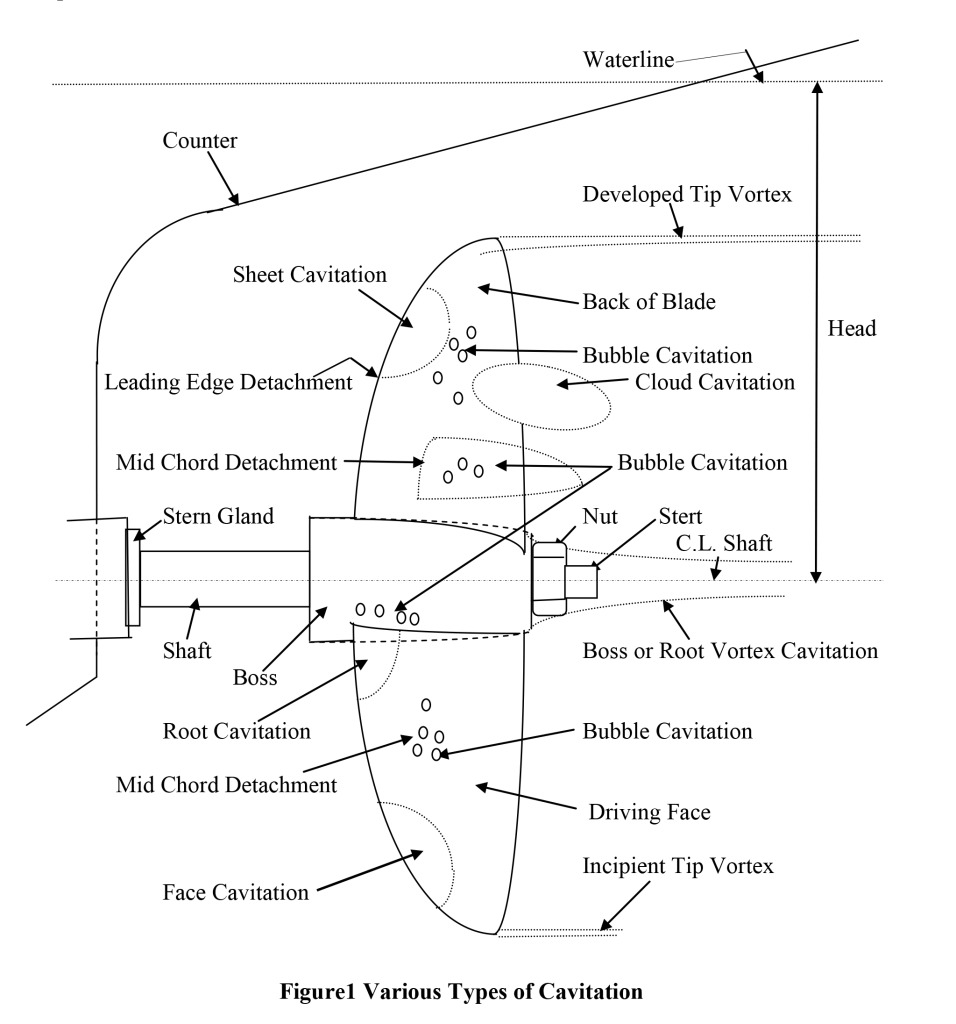 Figure 1 shows the various types of propeller cavitation