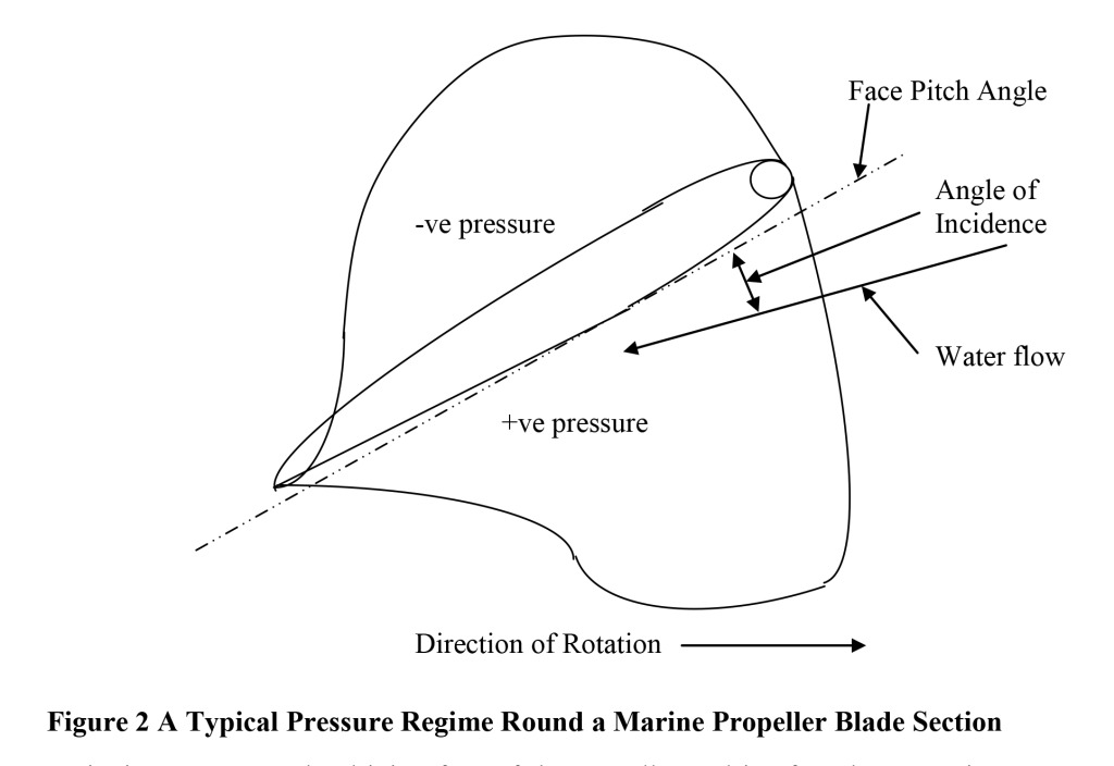 Figure 2 shows a typical pressure regime around a marine propeller blade section