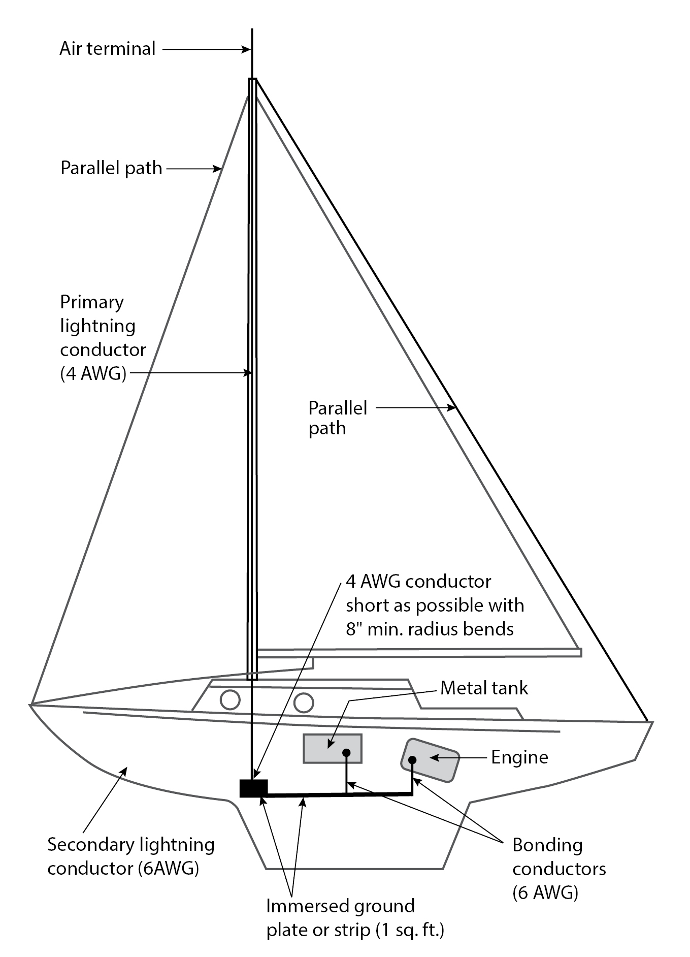 An approach to a modern lightning protection system the in 2006 the american boat and yacht council abyc technical information report te 4 3 4 recommended the following swarovskicordoba Choice Image