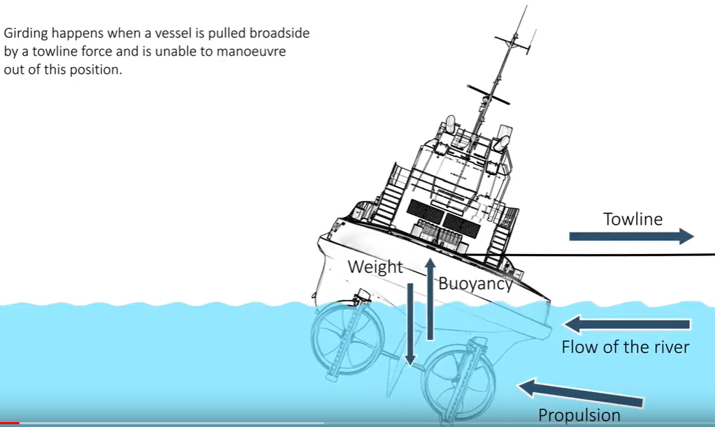 Video about tug girding by TSB Canada