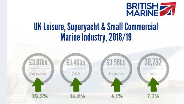 British Marine stats