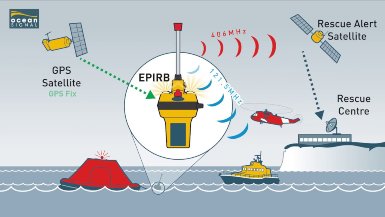 AMSA requires commercial vessels to carry EPIRB