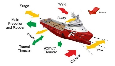 Preventing human errors (DPO) when changing Dynamic Positioning control modes